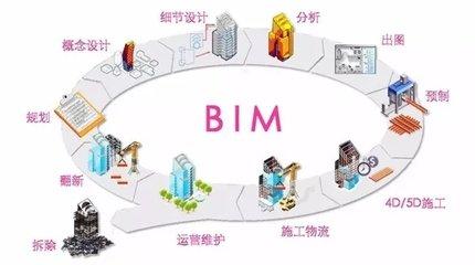 天津鼓励建筑项目使用BIM等新技术