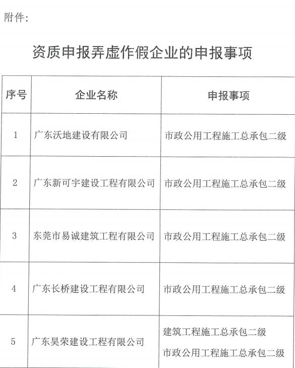 广东省住房和城乡建设厅关于广东沃地建设: 有限公司等5家企业资质中报弄虚作假 行为的通报