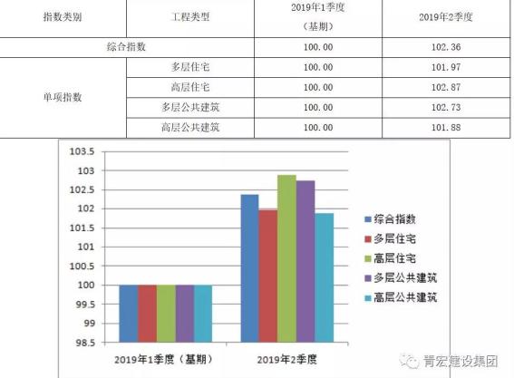 山东省房屋建筑工程造价指数(2019年2季度)