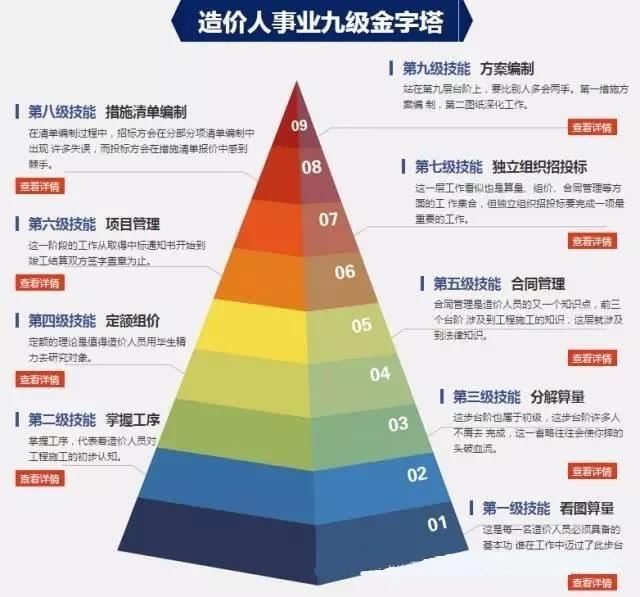 造价员的九级金字塔!你在第几级?