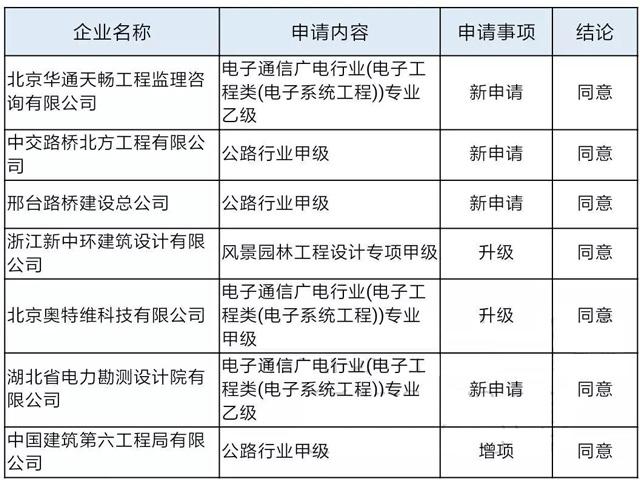 ...理企业资质专家审查意见(仅截取获得同意项)-住建部 公路工程又...