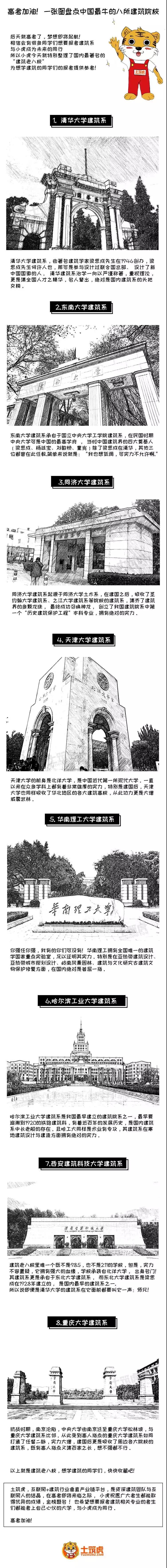 一张图盘点中国最牛的八所建筑院校!