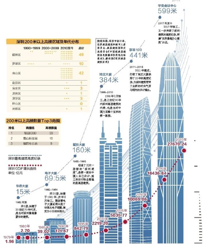 建市42年 深圳已建成的200米以上建筑数量位列全球第一